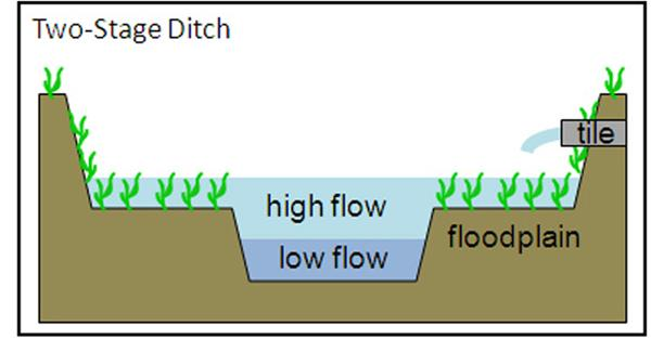 Elevation view of a two-stage ditch design